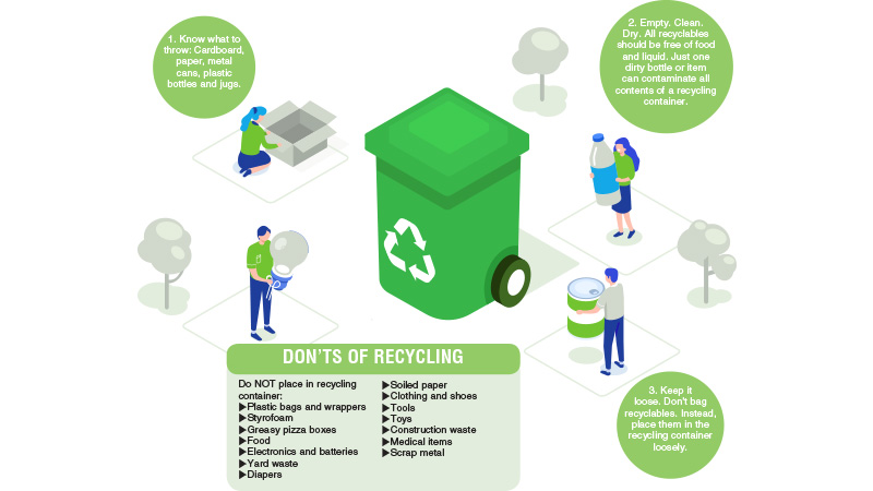 Recycle and Future of the Clothes Industry